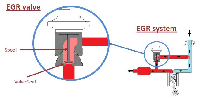 EGR valve - EGR system