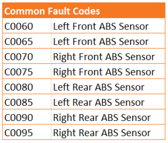 Common fault codes